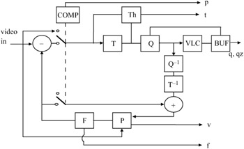 figure 6 3: a block diagram of h 261 video encoder