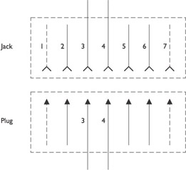 diagram for telephone jacks with Connector Types And Uses on Handset moreover 110 Vs 66 Punch Down besides Category 5 Wiring Phone Jack furthermore Connector types and uses likewise Wall Socket Wiring Diagram.