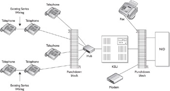 designing and installing a home telephone system