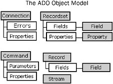 Using ADODB to Work with Data | Beginning Access 2007 VBA