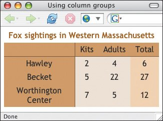 Controlling line breaks in a cell html xhtml and css for Table th nowrap