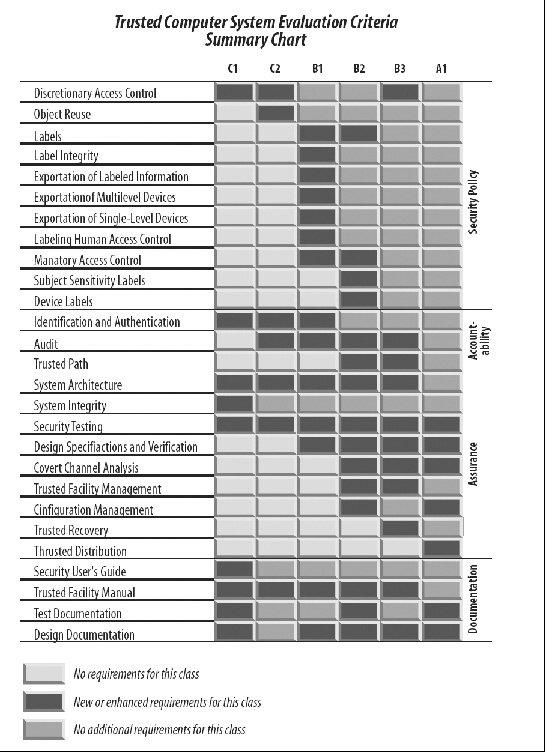 Section C 3 Summary Of Orange Book Classes Computer Security Basics