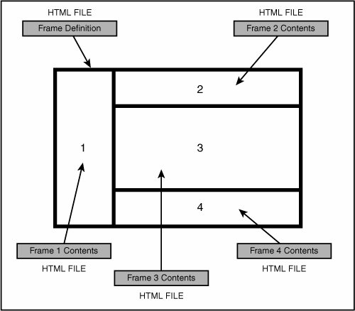 Working With Frames Sams Teach Yourself Web Publishing With Html