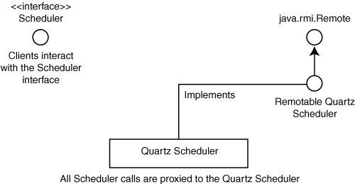 The Quartz Scheduler   Scheduling Jobs