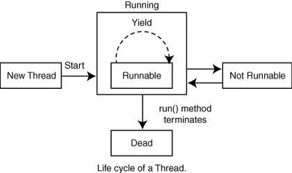 Quick Java Thread Overview | Scheduling Jobs