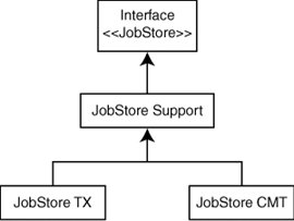 Using Persistent JobStores | JobStores and Persistence