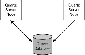 How Clustering Works in Quartz | Clustering Quartz