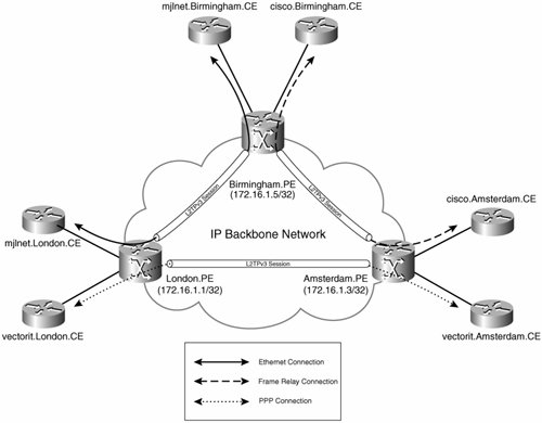 Designing and Deploying L2TPv3-Based Layer 2 VPNs | Part II