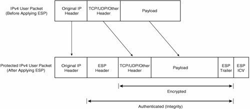 IPsec: A Security Architecture for IP | Deploying Site-to-Site IPsec