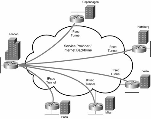 Scaling Ipsec Virtual Private Networks