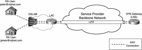 Designing and Implementing L2TP Compulsory/NAS-Initiated