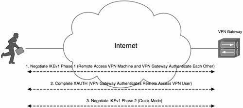 Understanding IKE in an IPsec Remote Access VPN Environment