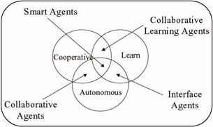 Design Issues of Intelligent Agents as Facilitators - Designing ...