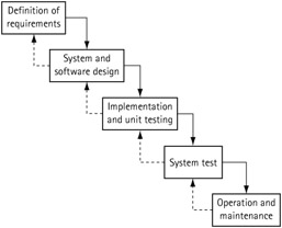 14 2 process types and testing strategies unit testing for Waterfall development strategy