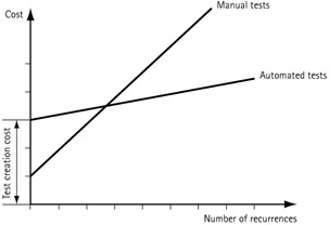 software testing manual vs automation