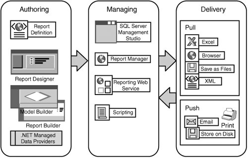 SSRS in the Report Development Life Cycle | Microsoft SQL