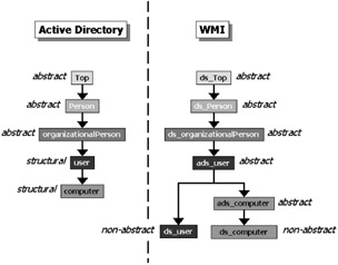 3 6 Active Directory components providers | Leveraging WMI Scripting