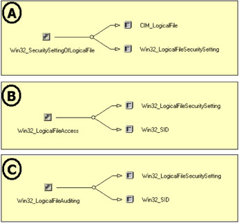 4 5 The WMI Security provider | Leveraging WMI Scripting