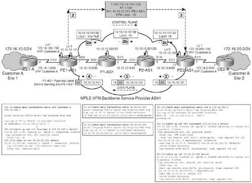 MPLS VPN Basic Configuration | Basic MPLS VPN Overview and