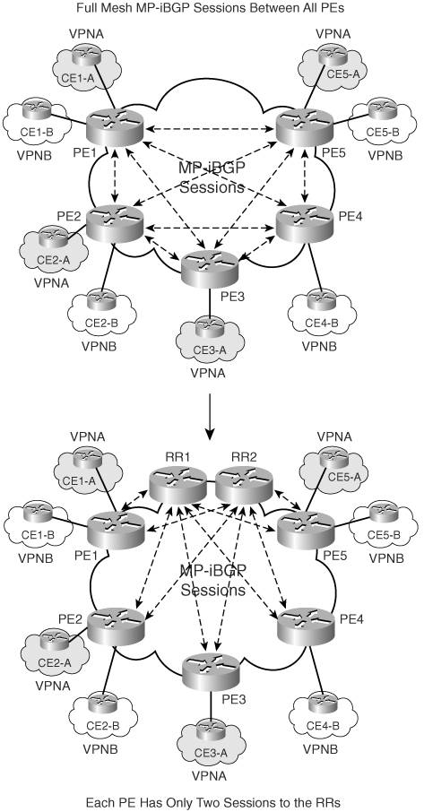 Implementing Route-Reflectors in MPLS VPN Networks | Implementing