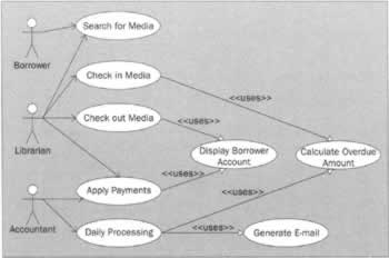 use cases for a simple library system professional uml with visual