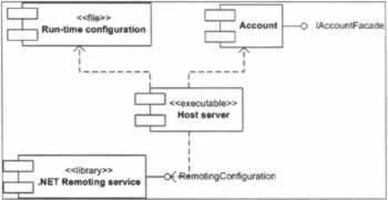 Package and Deploy the Bank Application   Professional UML ...