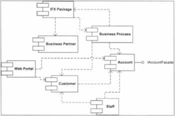 Package and deploy the bank application professional uml with click to expand ccuart Choice Image