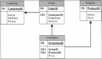 Common visio software diagrams professional uml with visual studio its common to have to correct what visio does when naming foreign keys the application does a reasonably good job but dont trust it blindly ccuart Choice Image
