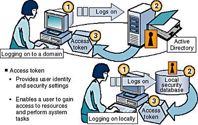 Lesson 4: Logging On to Windows 2000 | MCSE Training Kit(c