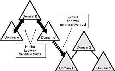 Lesson 2: Understanding Active Directory Concepts | MCSE