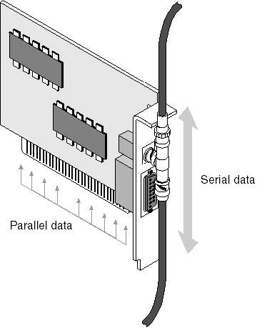 Резултат слика за NIC transceiver - transmitter/receiver