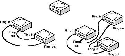 Lesson 4: Token Ring | MCSE Training Kit: Networking