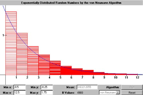 14 4 Exponentially Distributed Random Numbers | Java Number