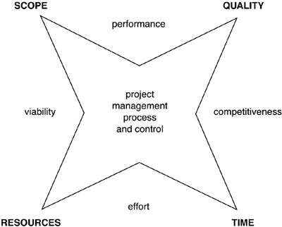 Development edge essay managing project software successful