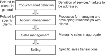 figure 31 business development in a consultancy firm product market definition