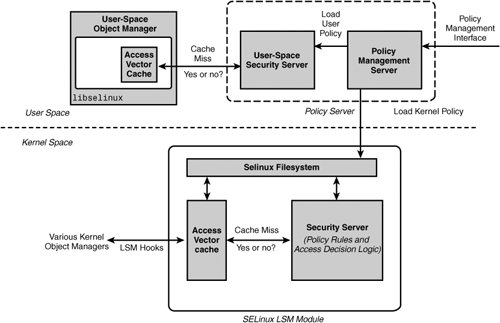 security enhanced linux selinux essay In his essay rule set modeling of a trusted computer system rsbac is very close to security-enhanced linux , as they share a lot more in their design than other access controls.
