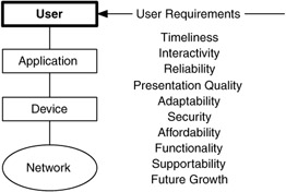 User Requirements Network Analysis Architecture And Design - User requirements