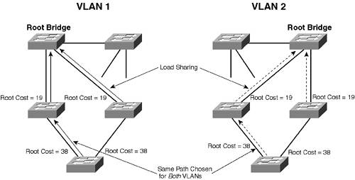 CCIE Self study - 32775 - The Cisco Learning Network