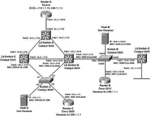 Scenario 7-1: Configuring PIM Dense Mode Multicast Routing | CCNP(R