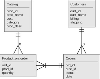 Conceptual Explanation - Creating Database Web Applications with ...