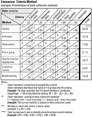 project prioritization criteria template - tool 141 prioritization matrix combination six sigma