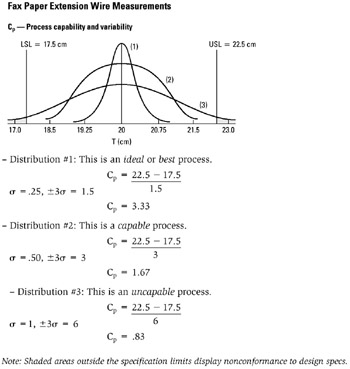 process capability essay Statistical process control methods dissertation essay help statistical process control the defined process metrics including variation and process capability.