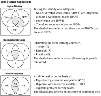 tool    venn diagram   six sigma tool navigator  the master    tool    venn diagram