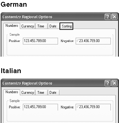 figure 2.1 the customize regional options property sheet for the german (germany) and italian (italy) locales.