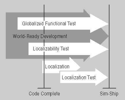 figure 11.1 testing process required for shipping an internationalized product.