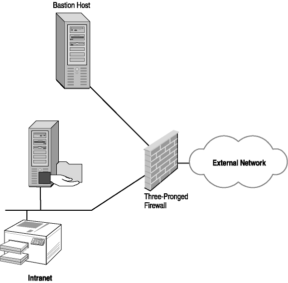 firewall and the bastion host A bastion host protects internal networks by acting as a layer of defense between the internet and an intranet a bastion host is a computer that is fully exposed to attack.