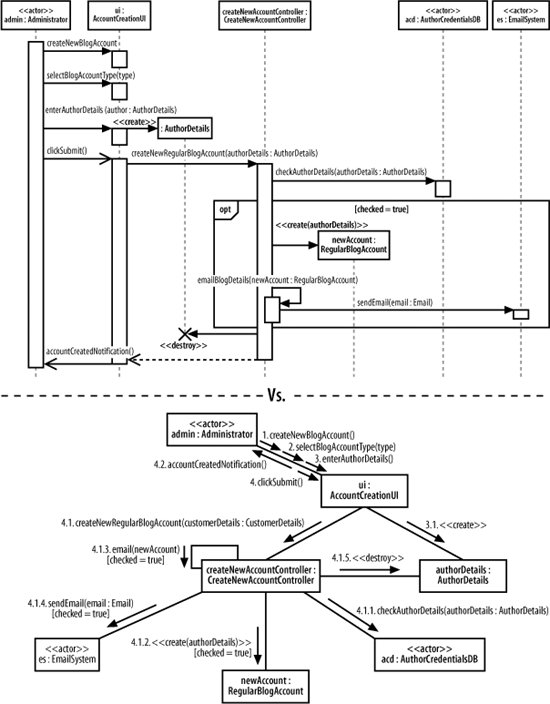 section     fleshing out an interaction with a communication    figure     the create a new regular blog account interaction can be modeled using a sequence diagram and a communication diagram