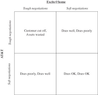 Game Theory at Work How to Use Game Theory to Outthink