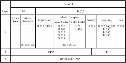 Section 18.2. VoIP Signaling Protocols - Computer and ...