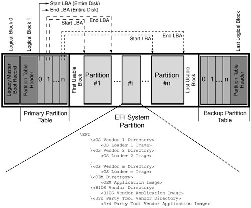 Section 4 16  The Extensible Firmware Interface | Mac OS X Internals